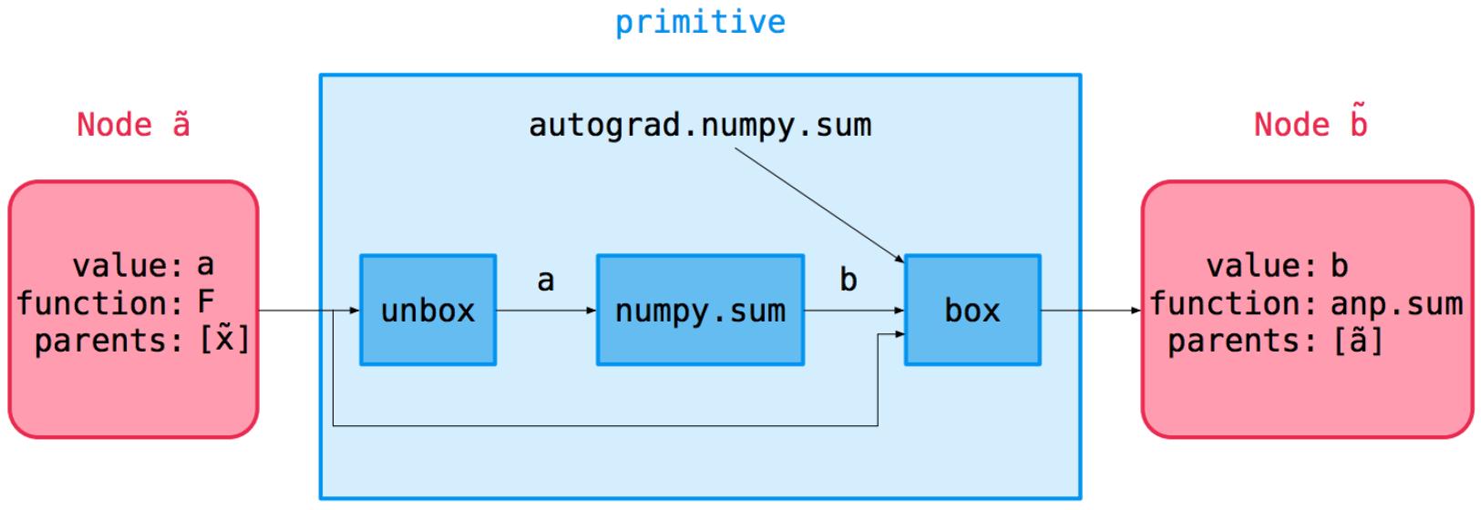 node computation